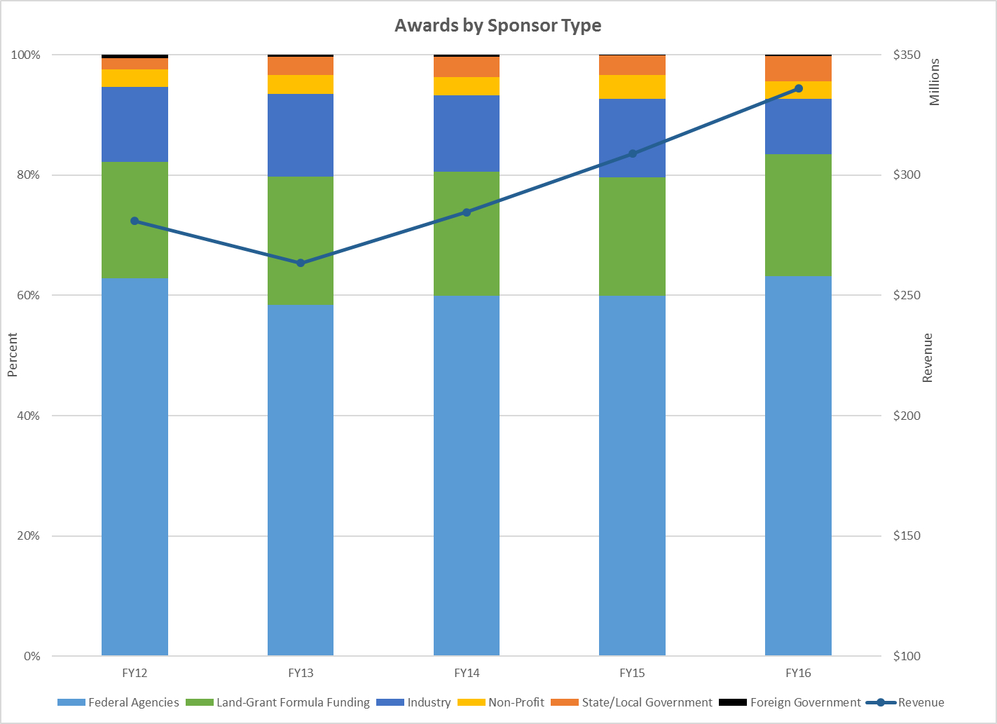 Awards by Sponsor Type