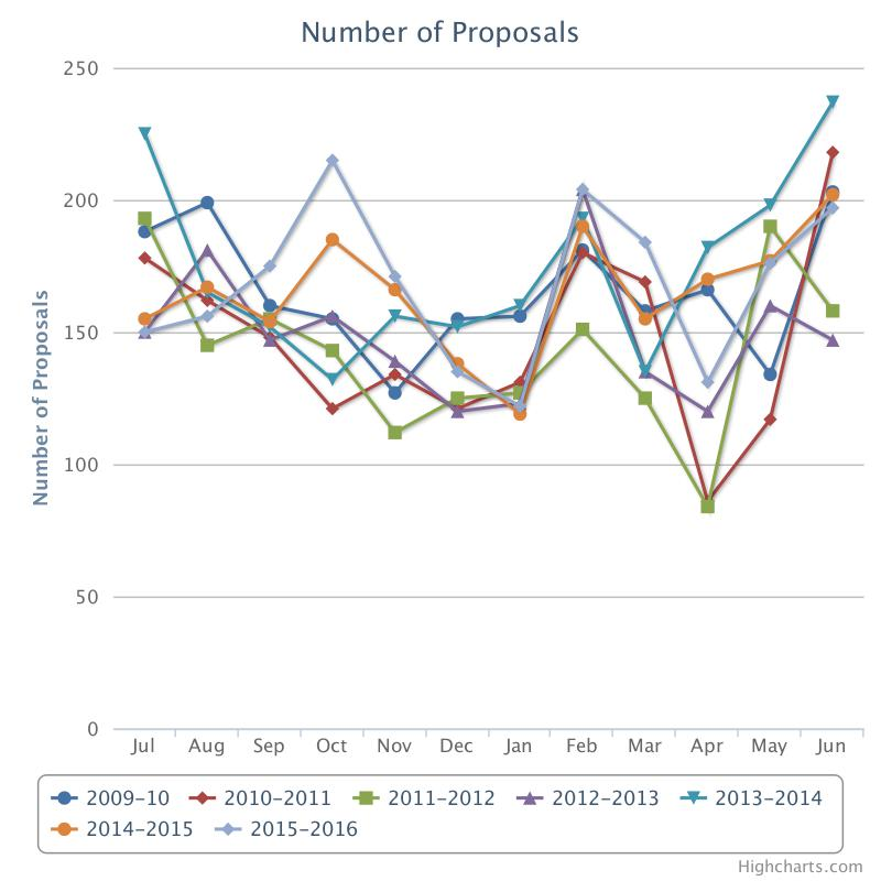 number of proposals