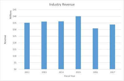 OSU Industry Revenue