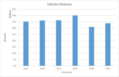 OSU Industry Revenue