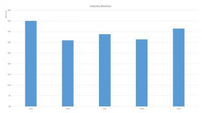 Industry Revenue FY19
