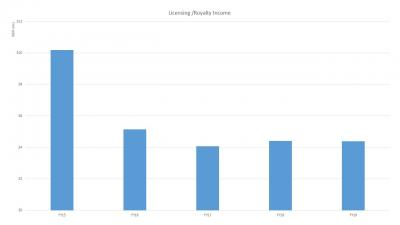 Licensing Income FY19