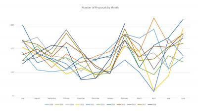 Number of Research Proposals by Month