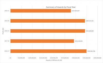 Summary of Awards by Fiscal Year
