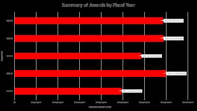 Summary of Awards FY20