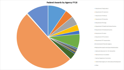 Federal Awards by Agency